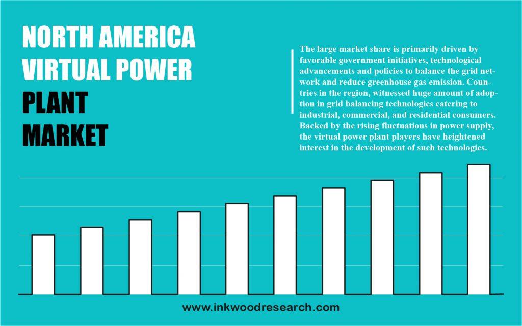 north-america-virtual-power-plant-market