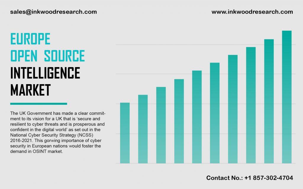 Europe Open Source Intelligence Market trends