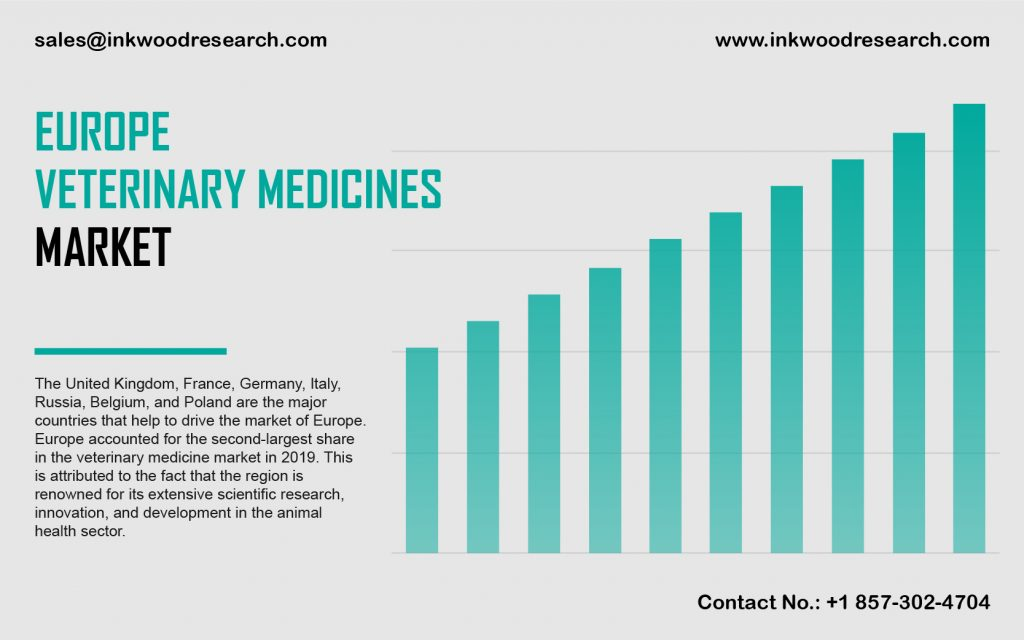 Europe Veterinary Medicines Market