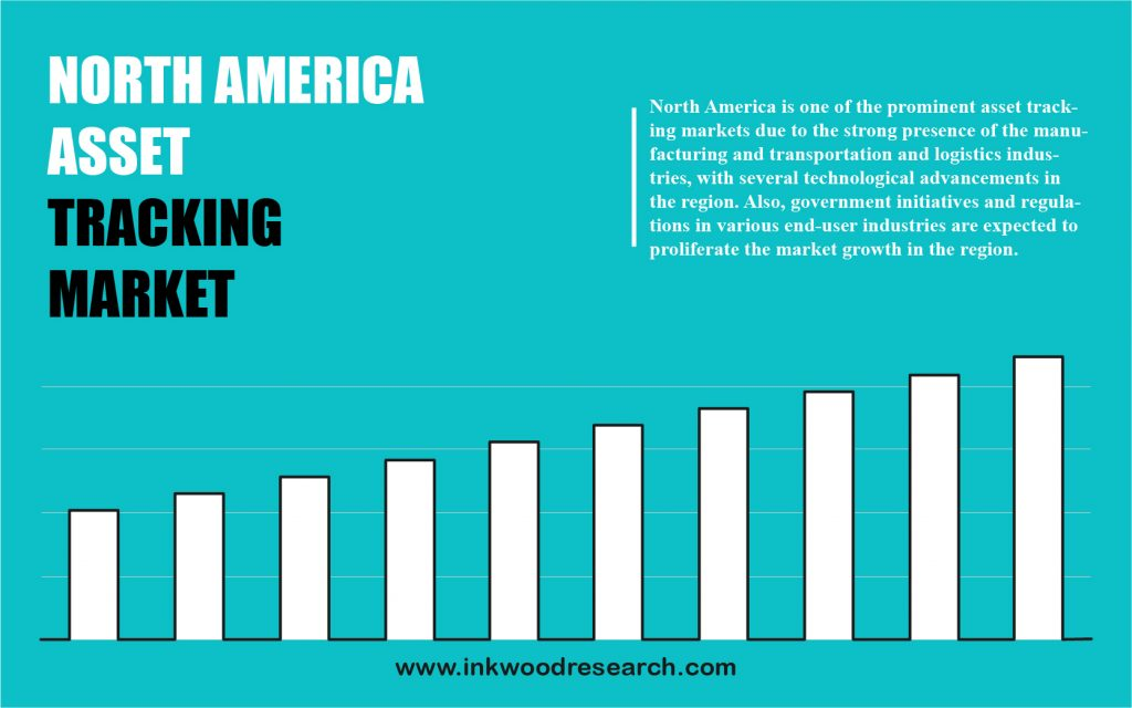 North America Asset Tracking Market analysis
