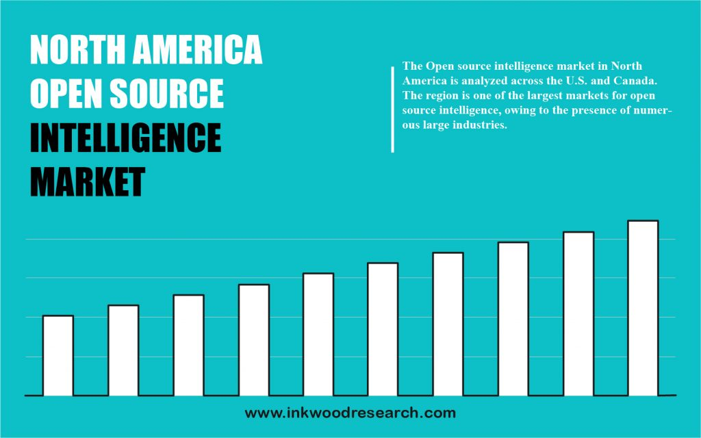 North America Open Source Intelligence Market growth