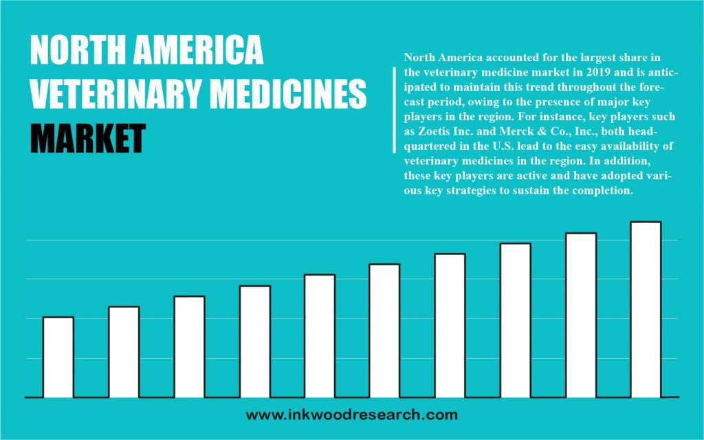 North America Veterinary Medicines Market