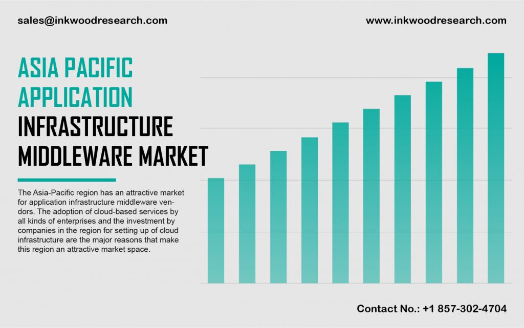 asia-pacific-application-infrastructure-middleware-market