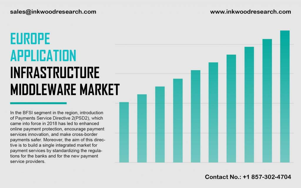 europe-application-infrastructure-middleware-market