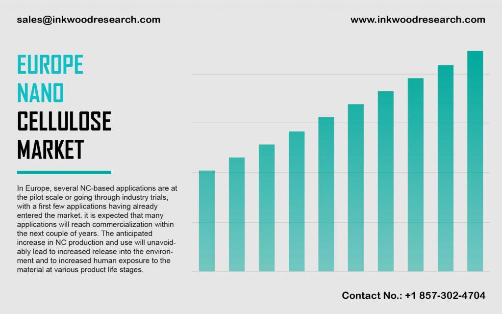 europe-nano-cellulose-market
