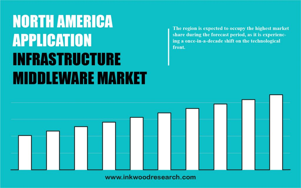 north-america-application-infrastructure-middleware-market