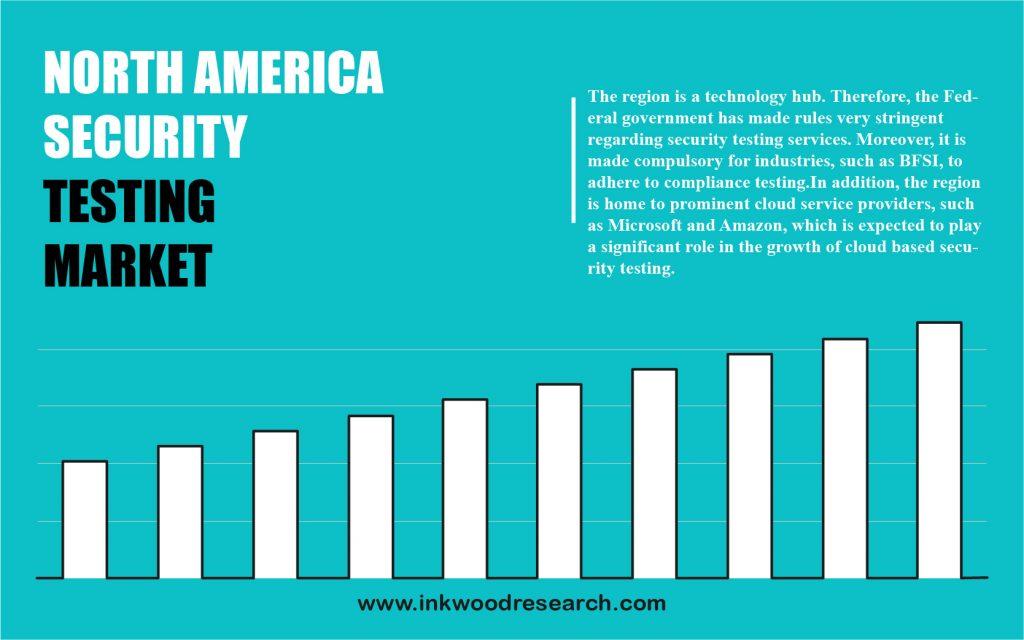 north-america-security-testing-market