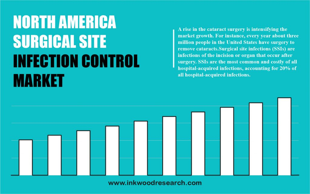 north-america-surgical-site-infection-control-market