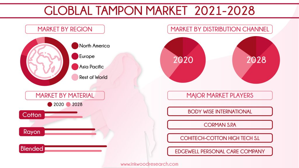 tampon-market