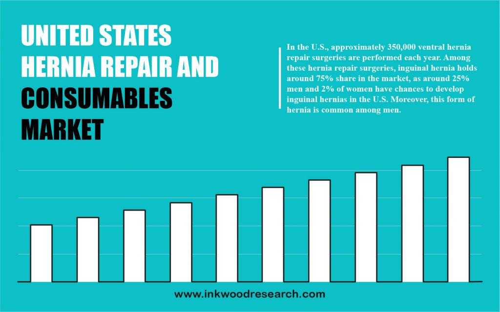 united-states-hernia-repair-devices-and-consumables-market
