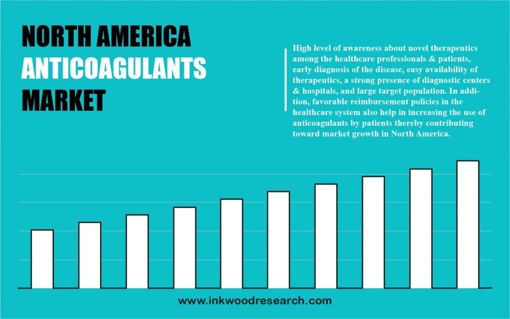 north-america-anticoagulants-market