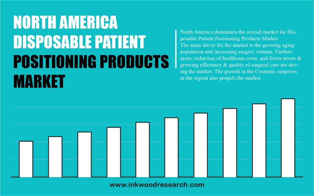 north-america-disposable-patient-positioning-products-market