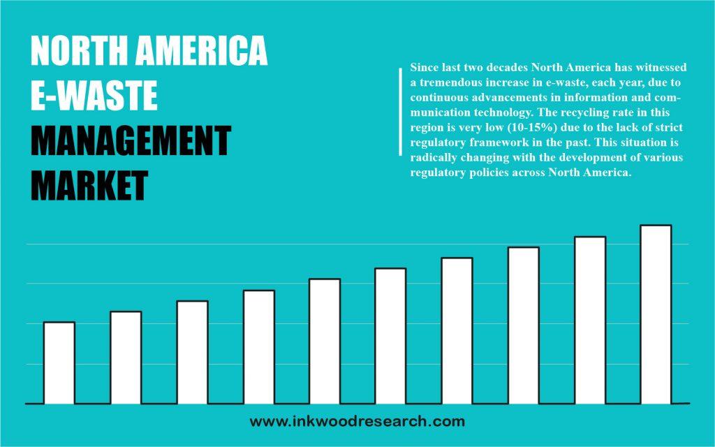 north-america-e-waste-management-market