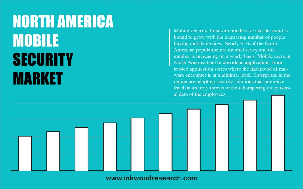 north-america-mobile-security-market-share