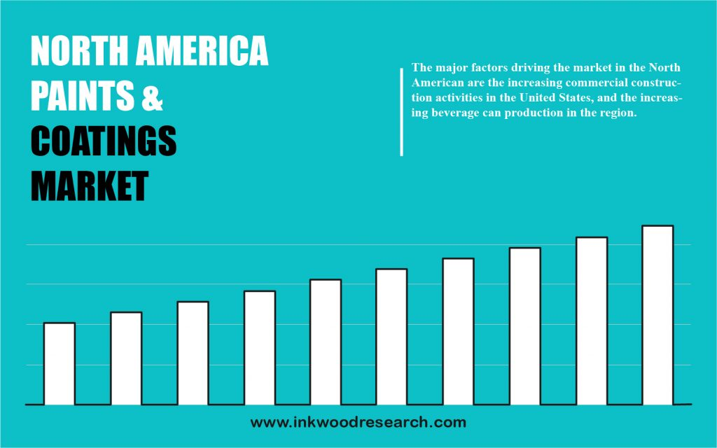north-america-paints-and-coatings-market