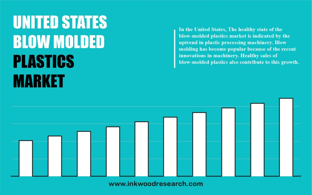 united-states-blow-molded-plastics-market