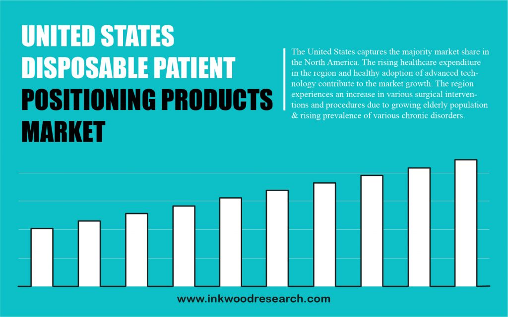 united-states-disposable-patient-positioning-products-market