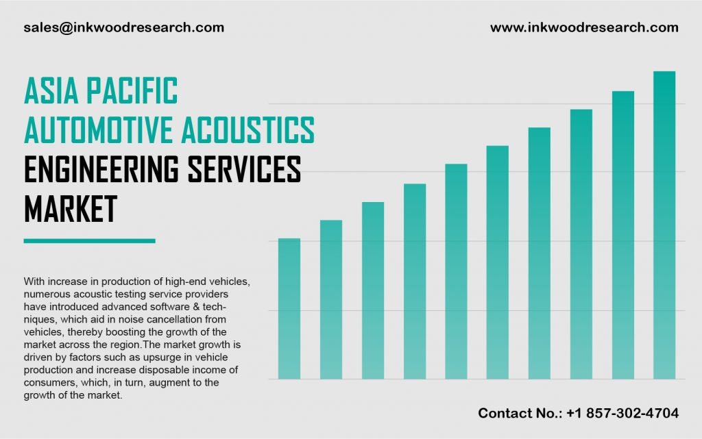 asia-pacific-automotive-acoustic-engineering-services-market