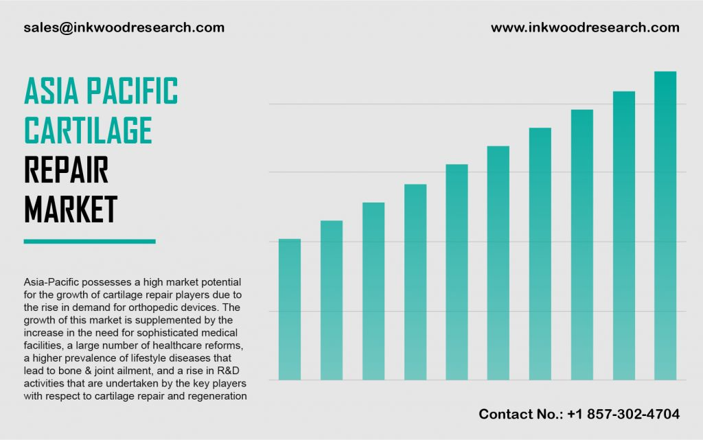 asia-pacific-cartilage-repair-market-share