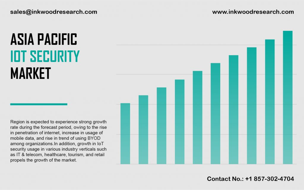 asia-pacific-iot-security-market-analysis