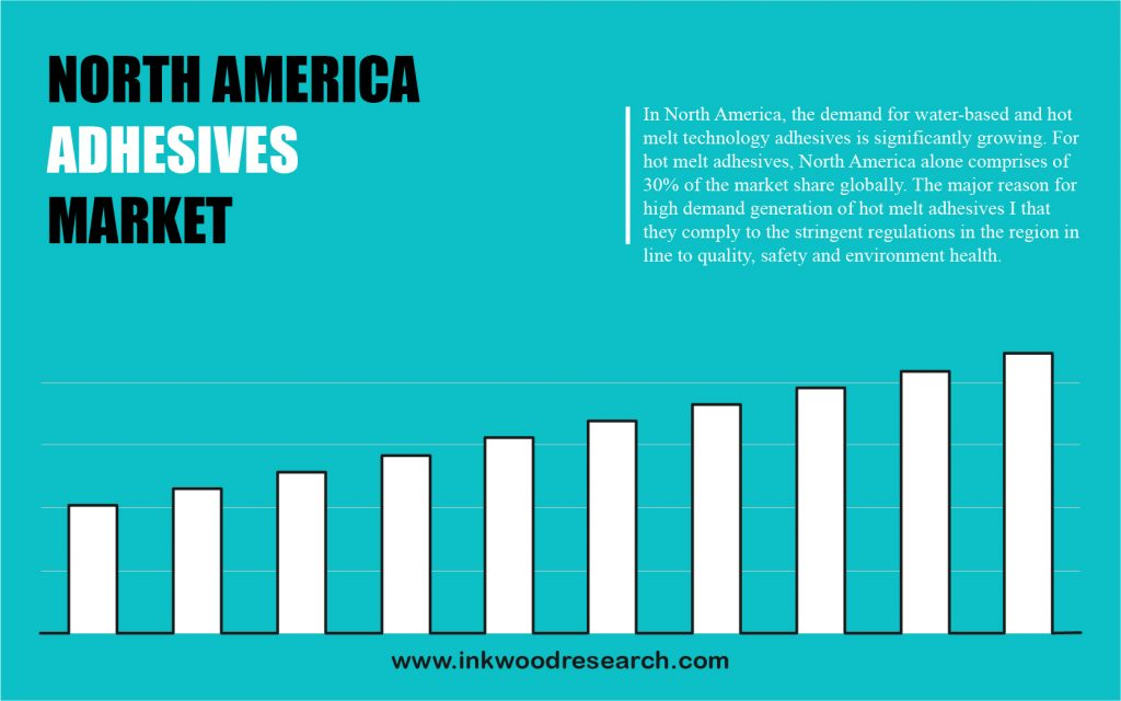 north-america-adhesives-market