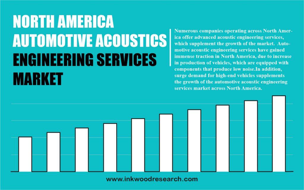north-america-automotive-acoustic-engineering-services-market