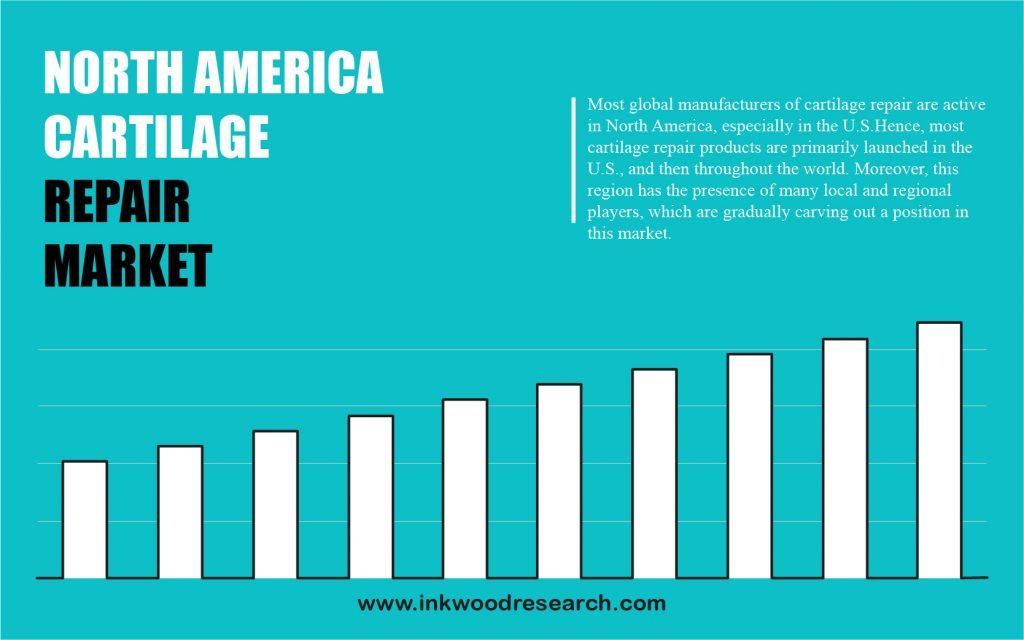north-america-cartilage-repair-market-share