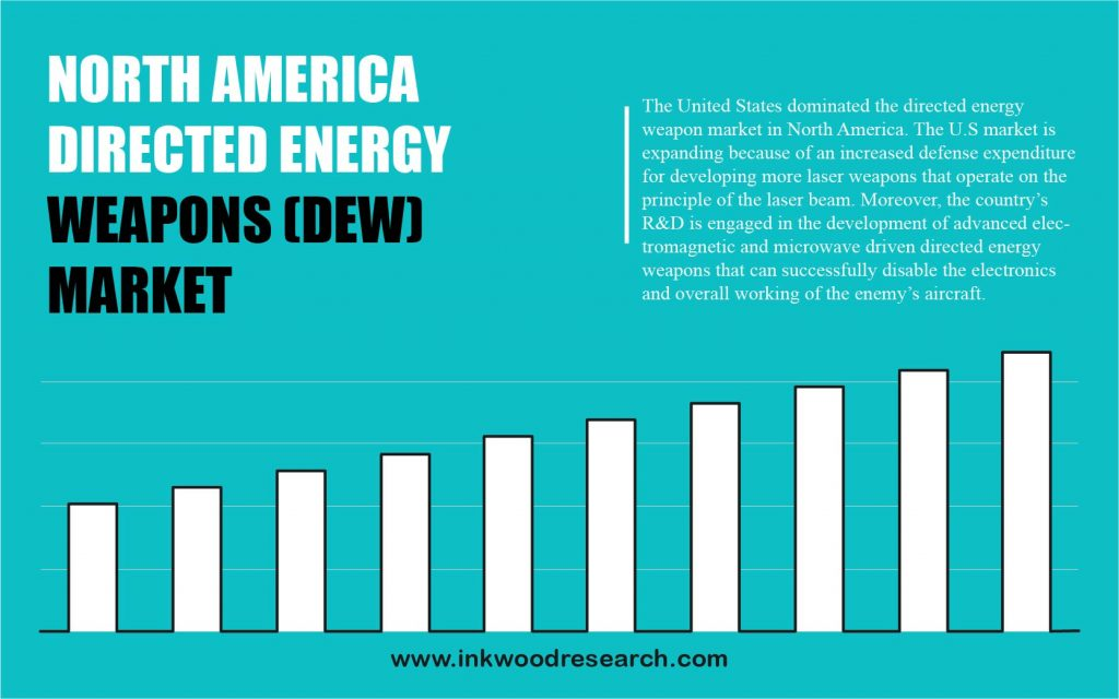 north-america-directed-energy-weapons-market