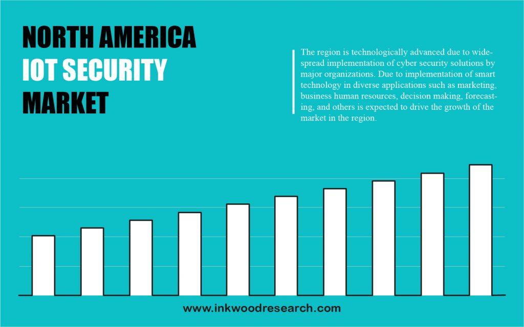 north-america-iot-security-market