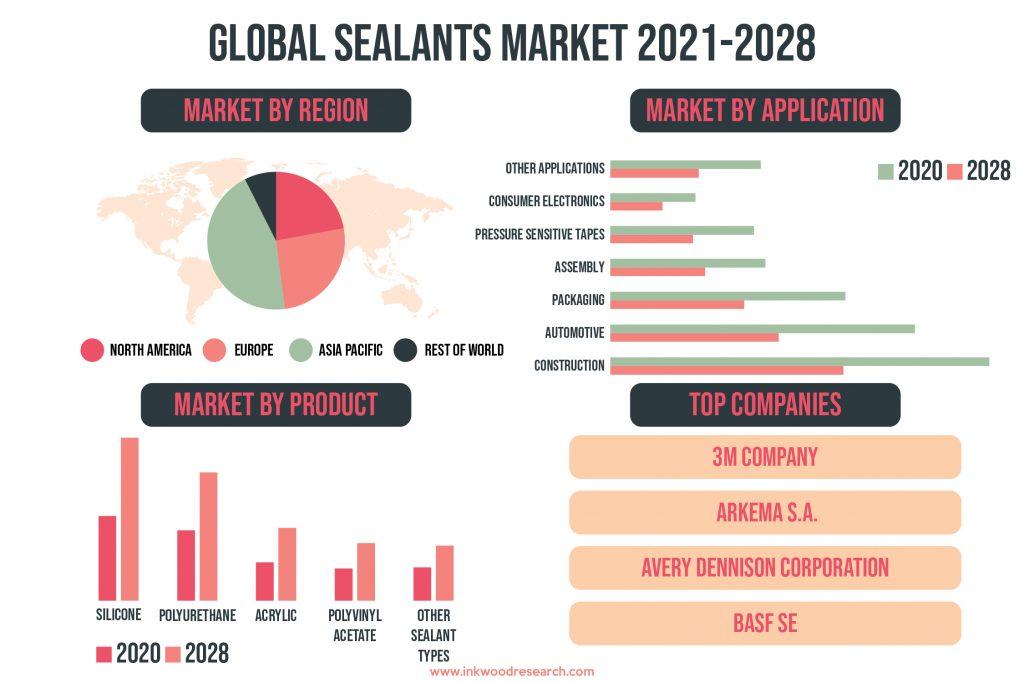 sealants-market