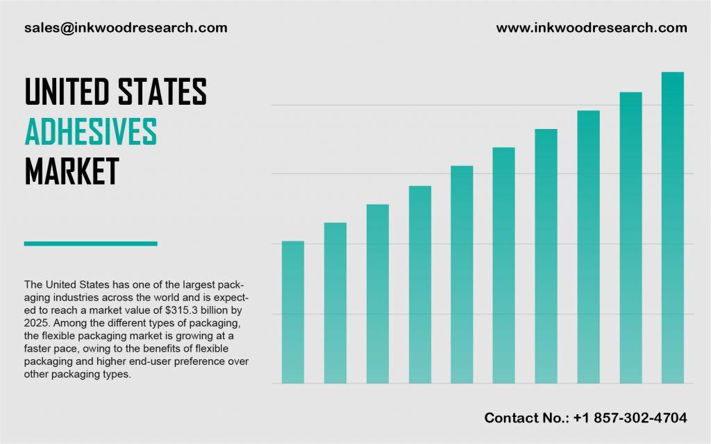 united-states-adhesives-market