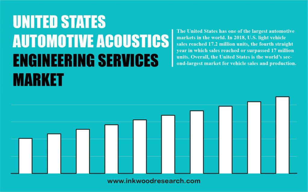 united-states-automotive-acoustic-engineering-services-market