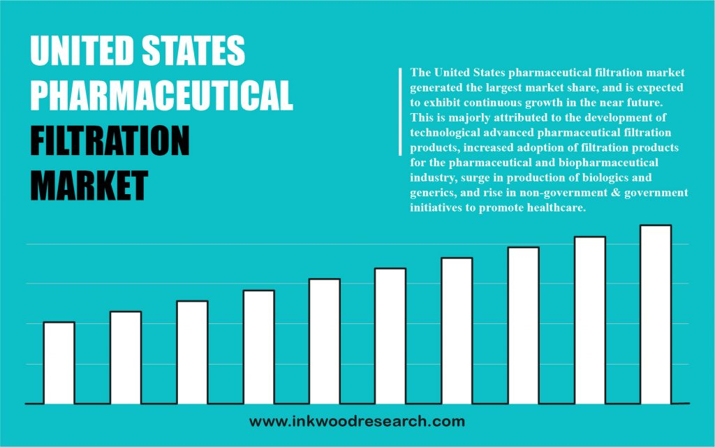 united-states-pharmaceutical-filtration-market-trends
