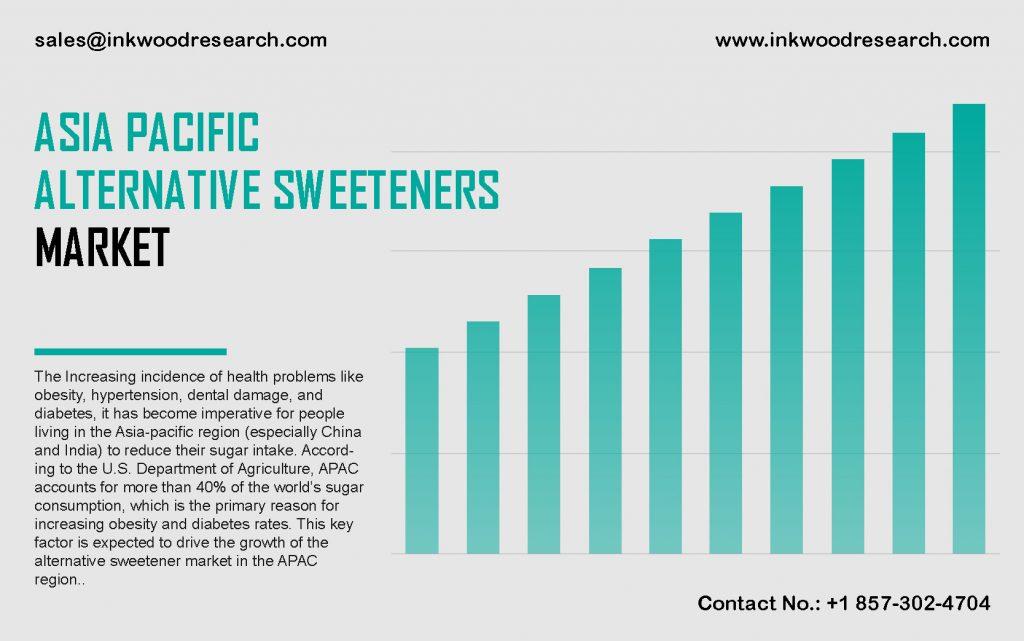 asia-pacific-alternative-sweeteners-market