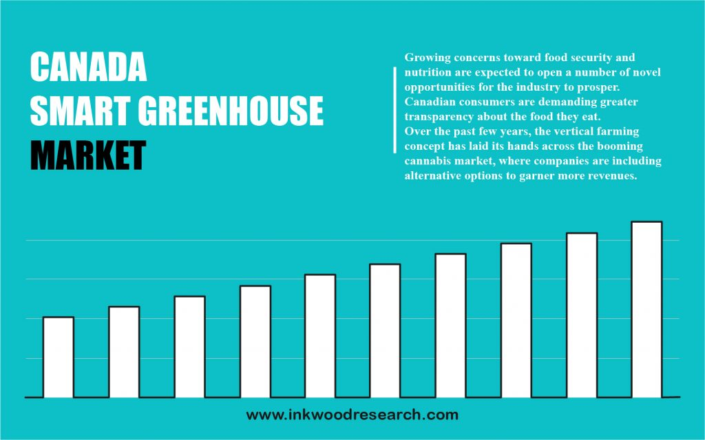 canada-smart-greenhouse-market