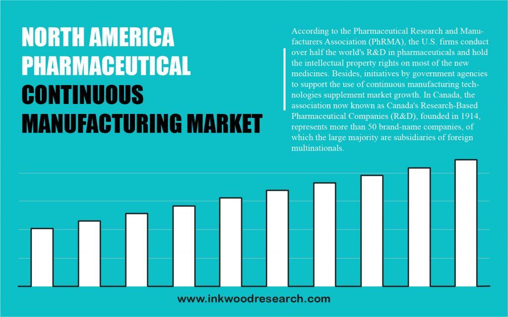 north-america-pharmaceutical-continuous-manufacturing-market