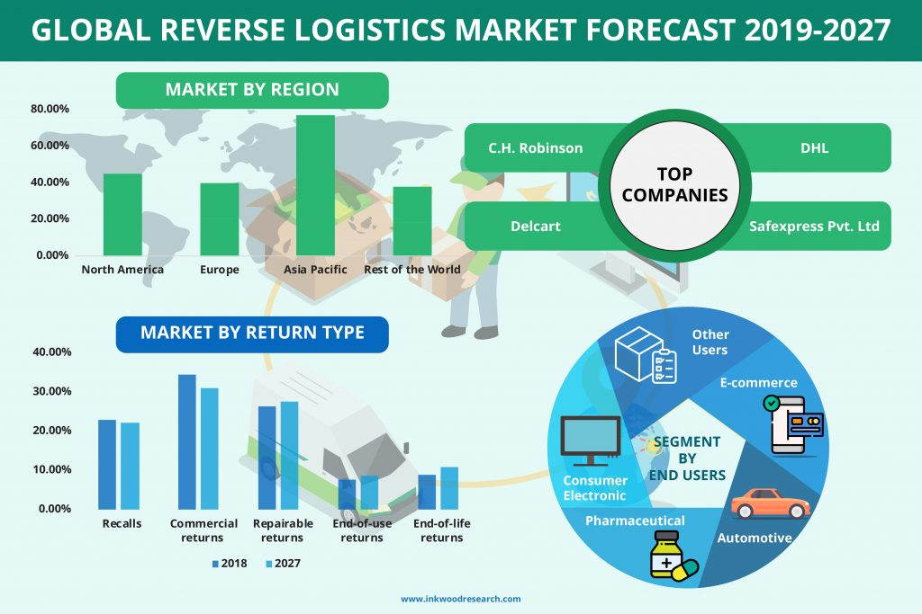 reverse-logistics-market