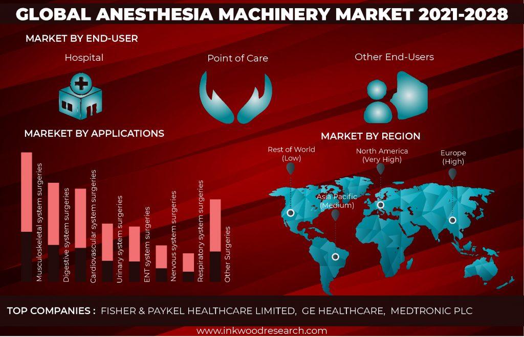 anesthesia-machinery-market
