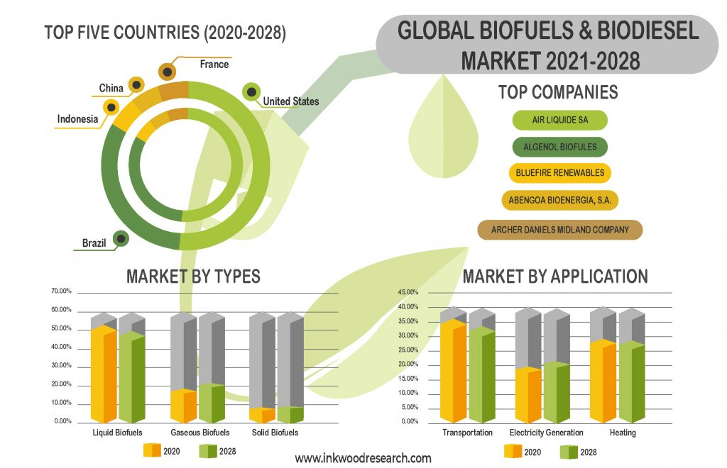 biofuels-and-biodiesel-market