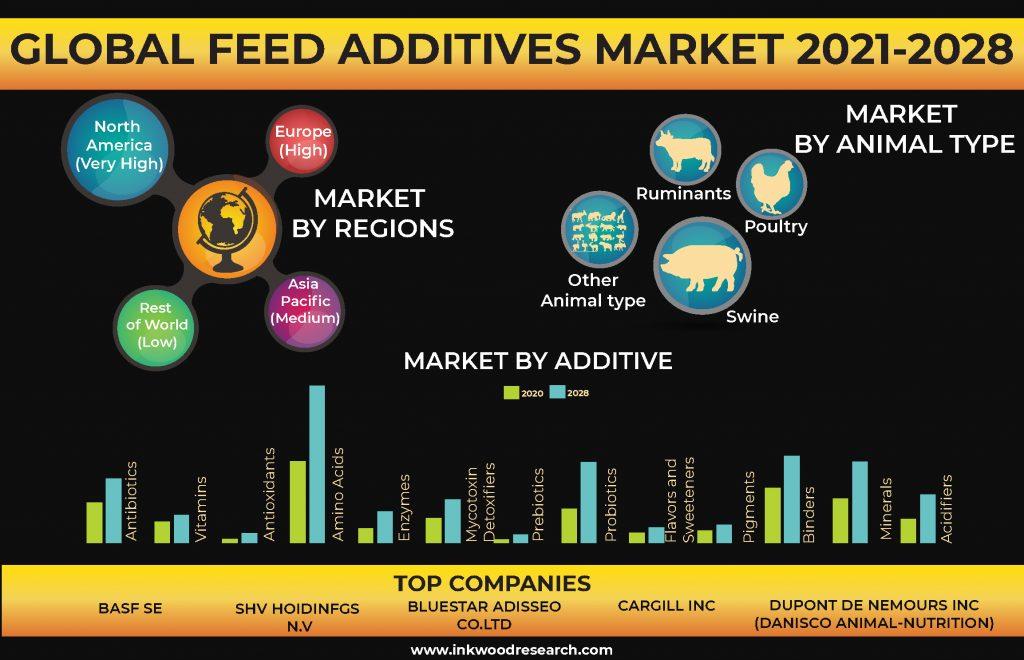feed-additives-market