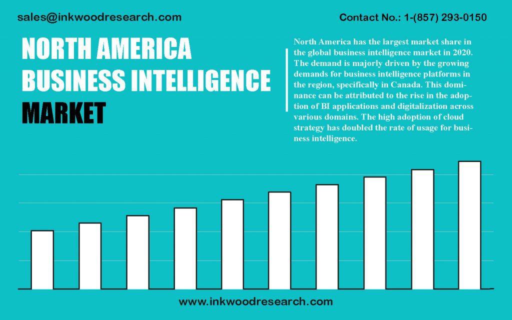 north-america-business-intelligence-market