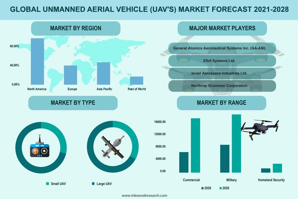 unmanned-aerial-vehicles-market