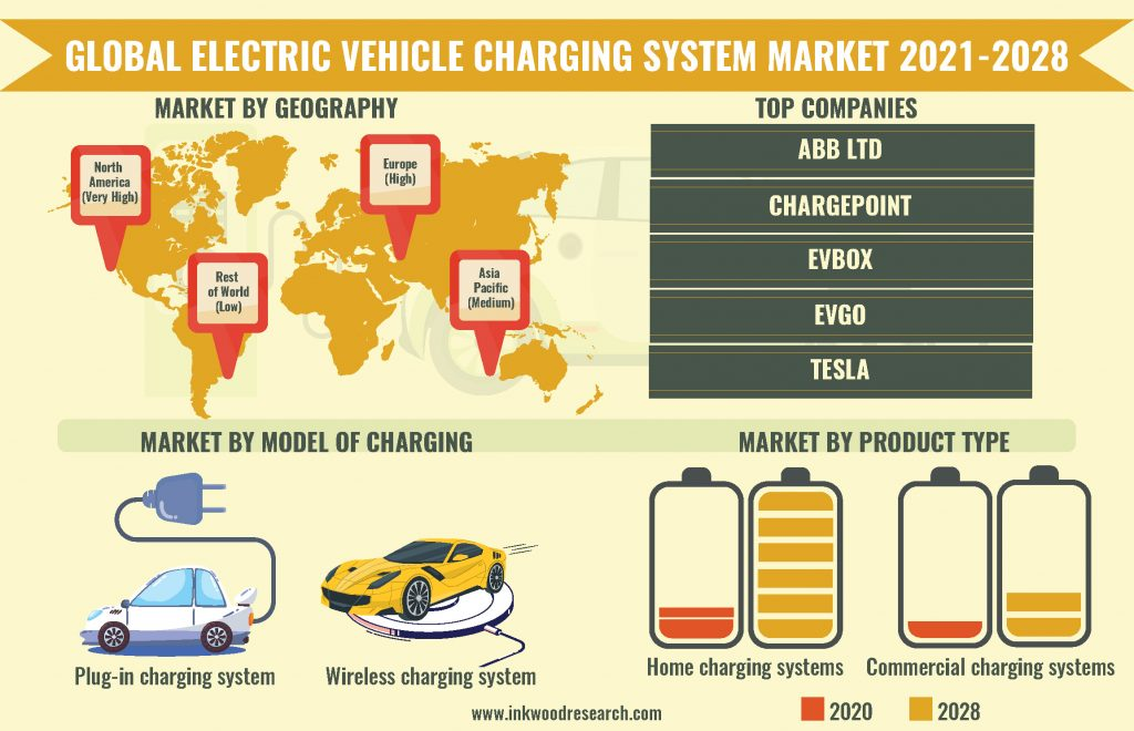 electric-vehicle-charging-system-market