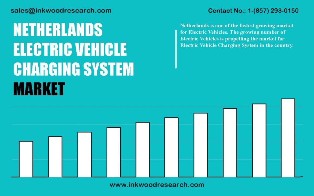 netherlands-electric-vehicle-charging-system-market