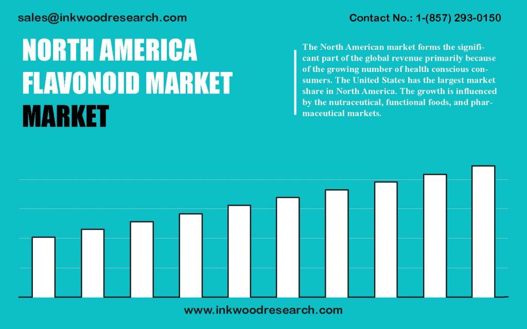 north-america-flavonoid-market
